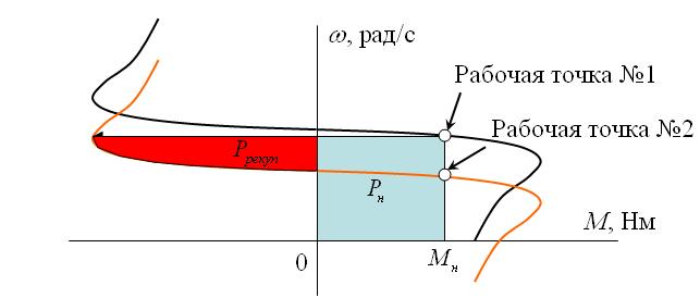 Рисунок 1. Механические характеристики асинхронного электродвигателя при управлении от преобразователя частоты в...