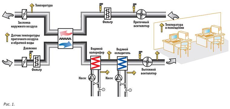 Схема естественной вентиляции в шахтах