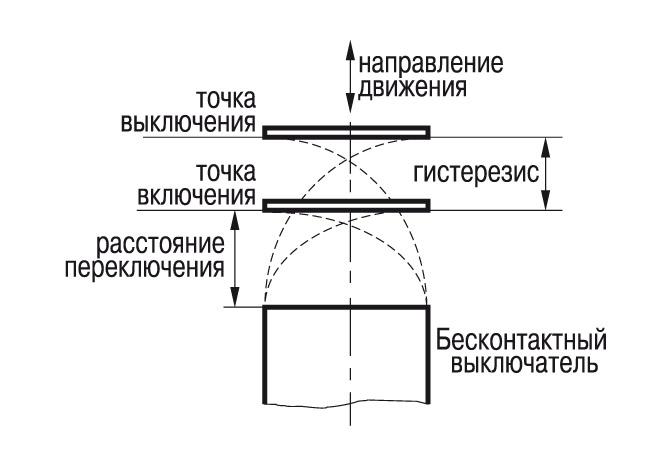 Воспроизводимость точки