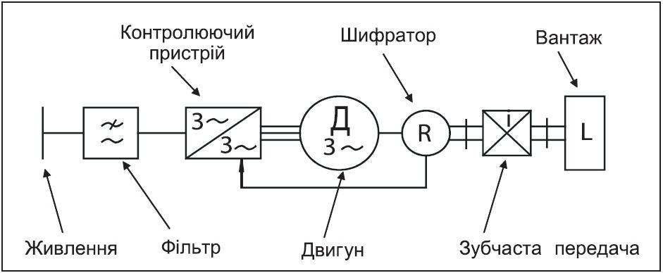 Схема блока управления сервопривода
