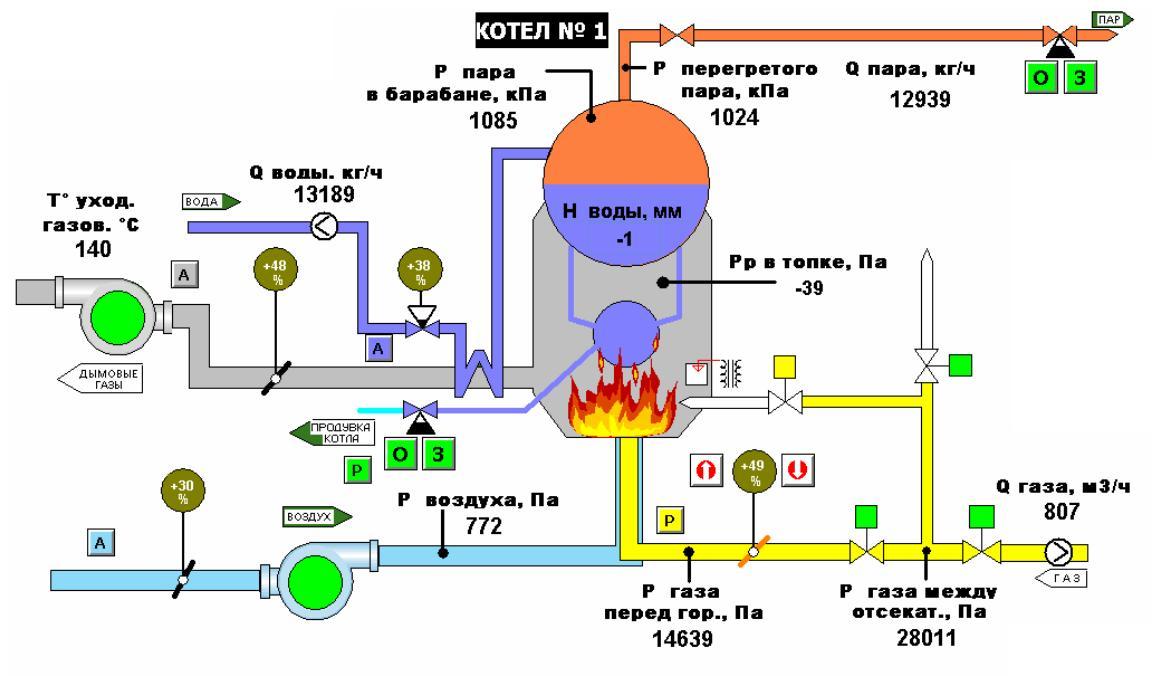 Функциональная схема АСУ