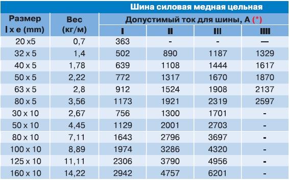 Таблица сечений проводов 24 в