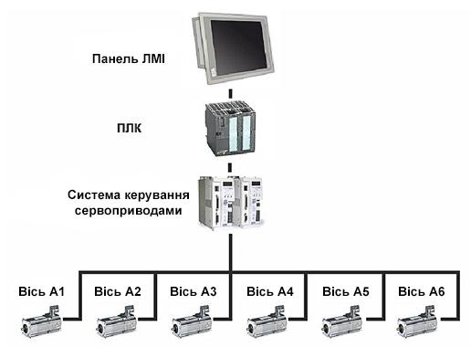 системы управления роботом