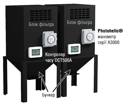 Система автоматичного контролю очищення фільтра